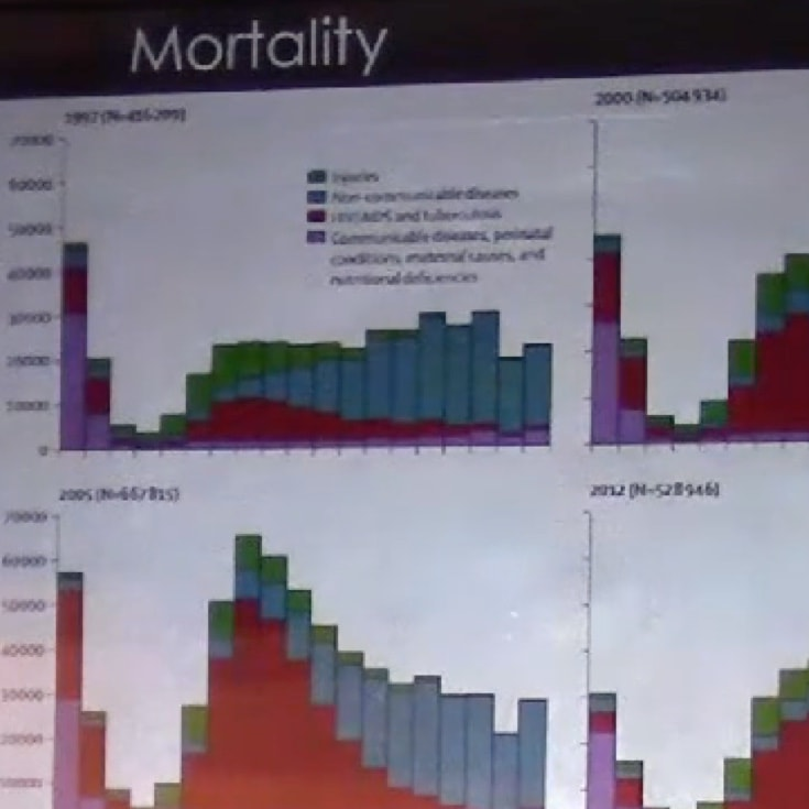 A graph on mortality rates